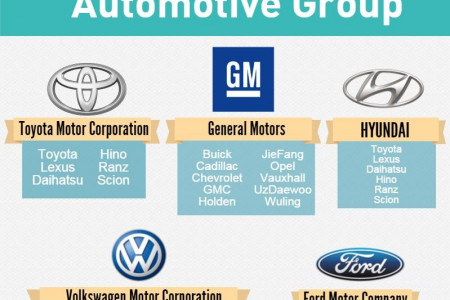 Automotive Global Sales 2015 Infographic