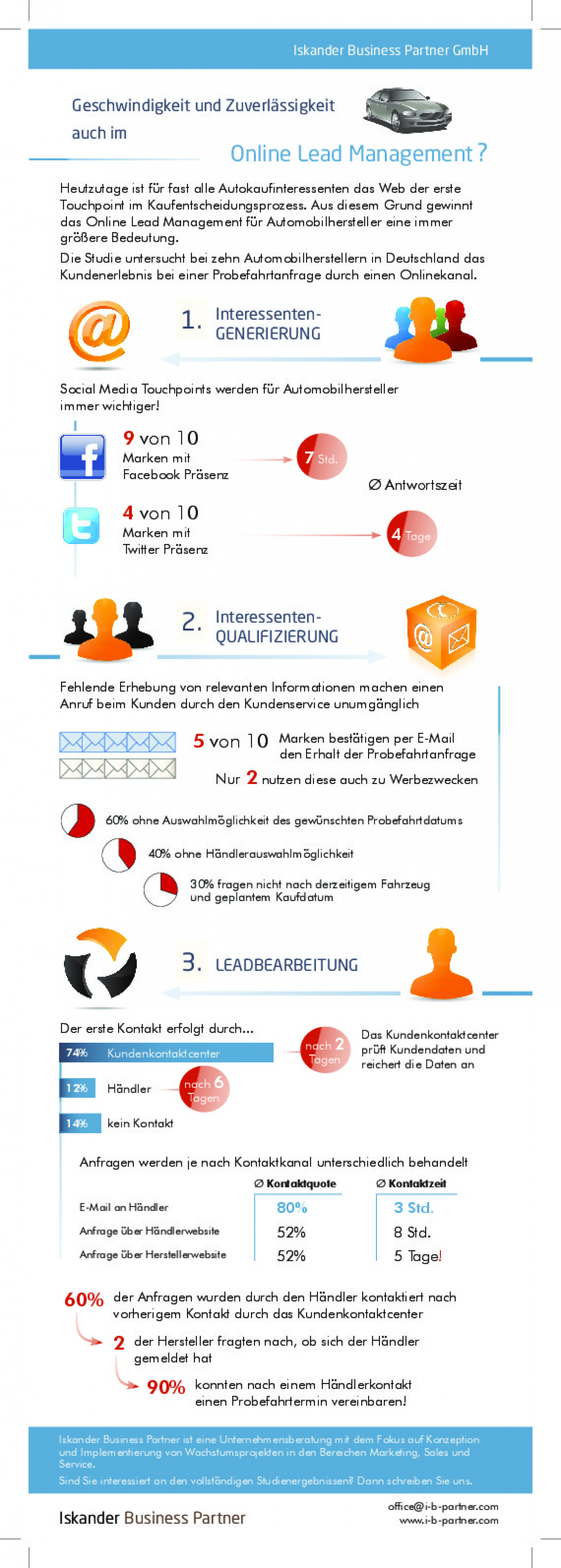 Automotive Online Lead Management Infographic