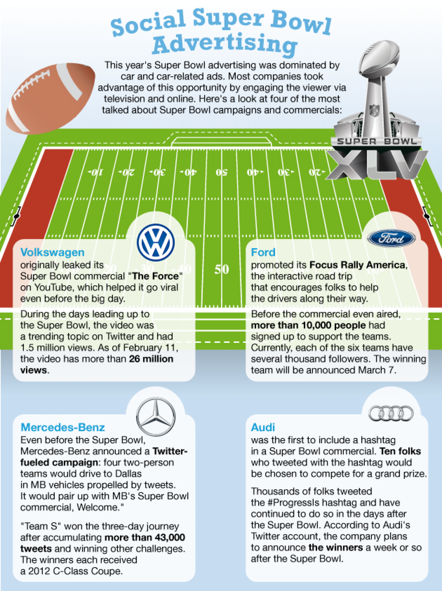 Automotive Social Media Marketing Infographics Infographic