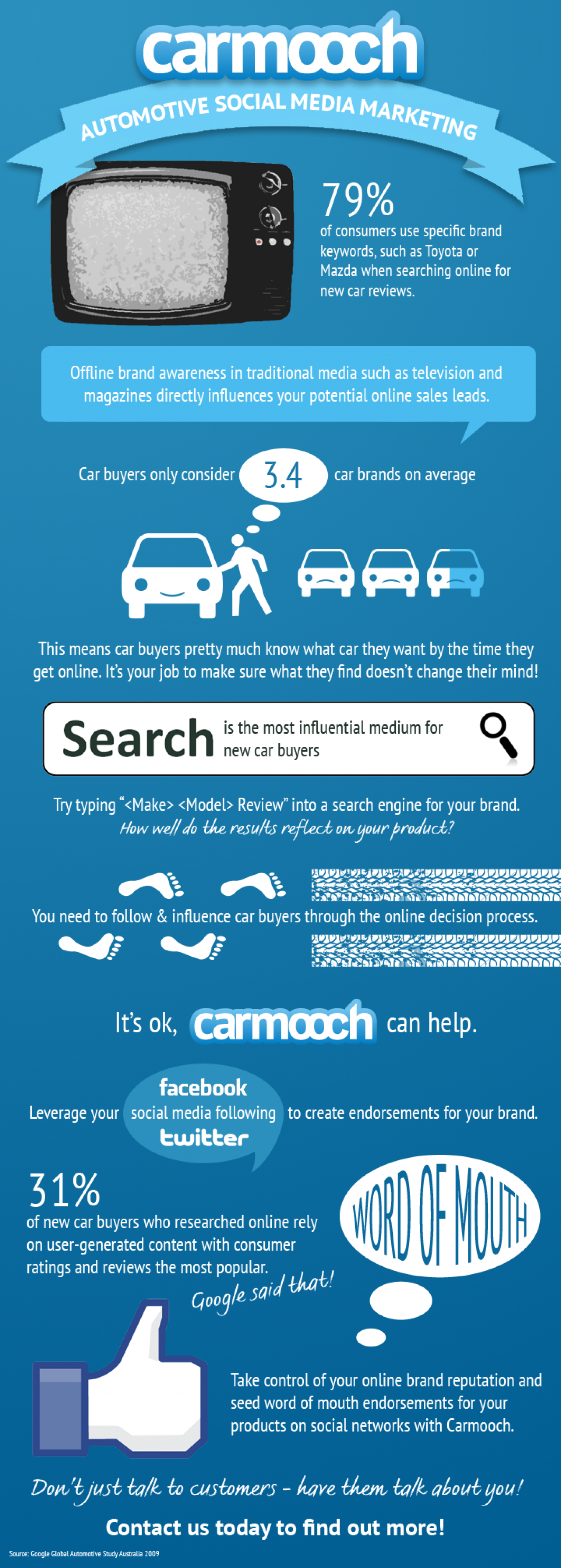 Automotive Social Media Marketing  Infographic