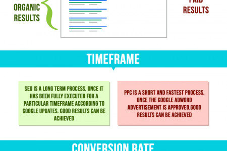 Avail Internet Marketing Services Infographic