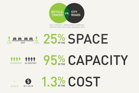 $ave with a Bike Lane Infographic