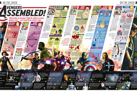 Avengers assembled! Infographic