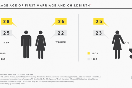 Average Age of First Marriage and Childbirth Infographic