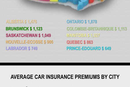 Average Car insurance Premiums in Canada Infographic