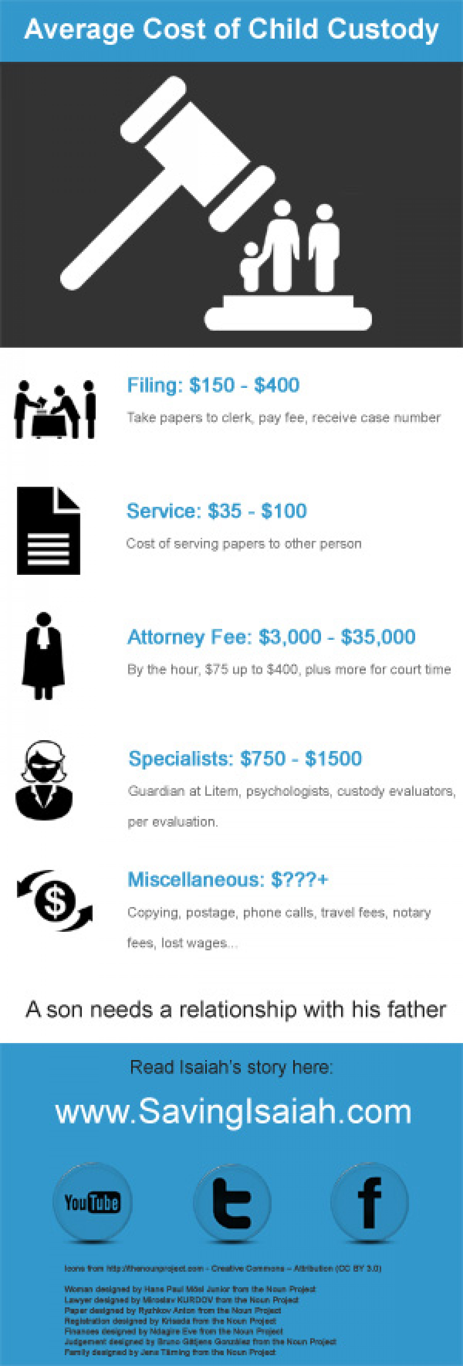 Average Cost of Child Custody Infographic