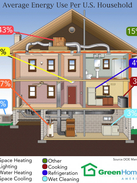 Average Energy Per U.S Household  Infographic