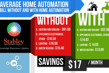 Average Home Automation Bill Without and With Home Automation Infographic