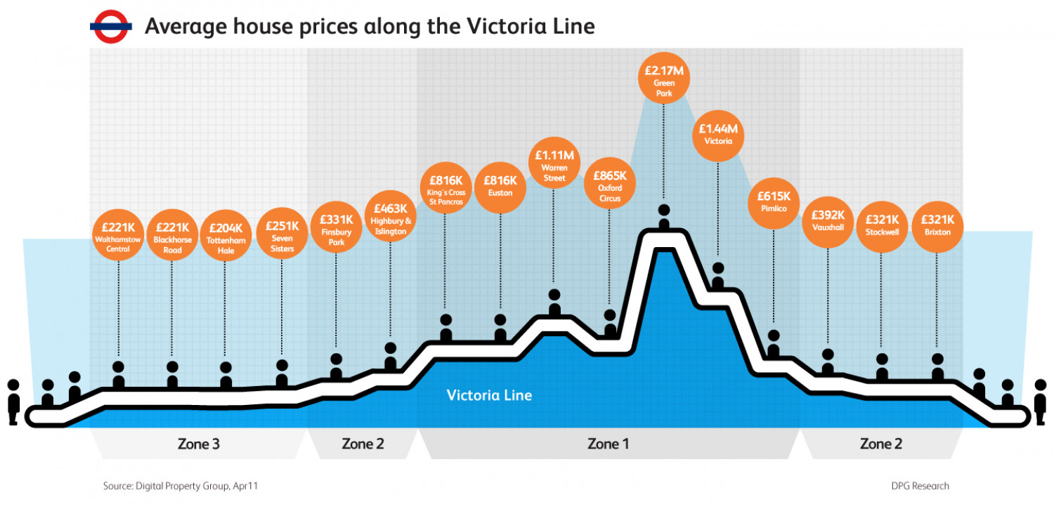 Average House Prices along the Victoria Line Infographic