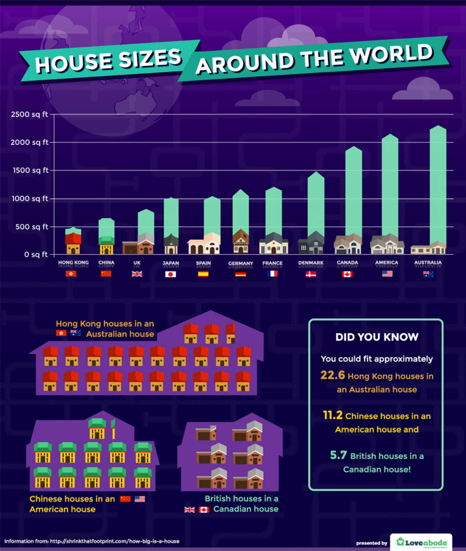 Average House Sizes Around The World