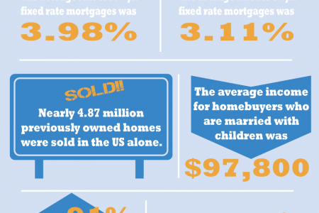 Average Mortgage Statistics Infographic