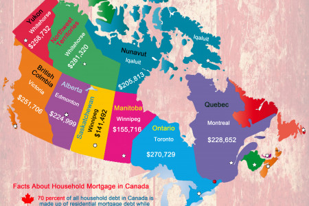 Average Mortgages Loans Across Capital Towns of Canada Infographic