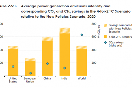 Average power generation emissions intensity and corresponding CO2 and CH4 savings in the 4-for-2°C Scenario Infographic