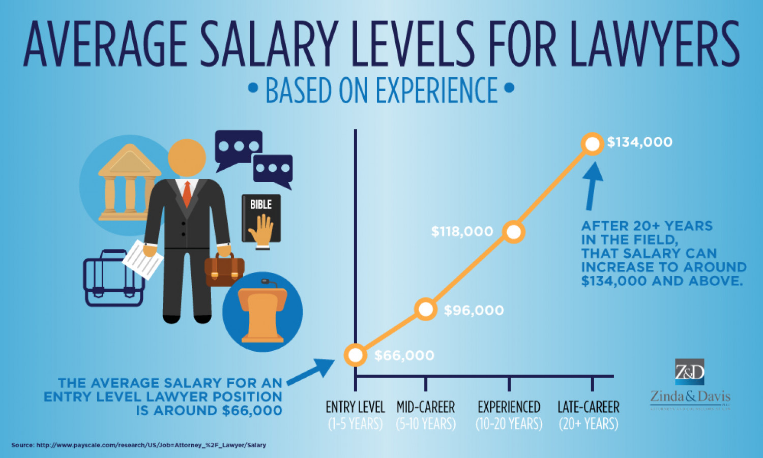 Attorney Salary Average