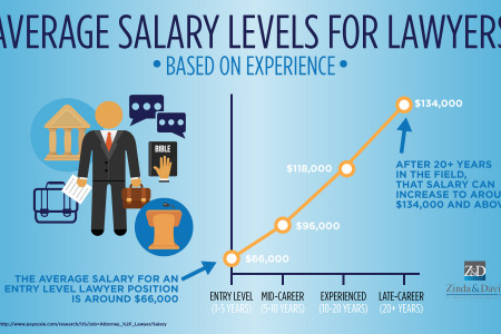 Average Salary Levels for Lawyers Based on Experience Infographic