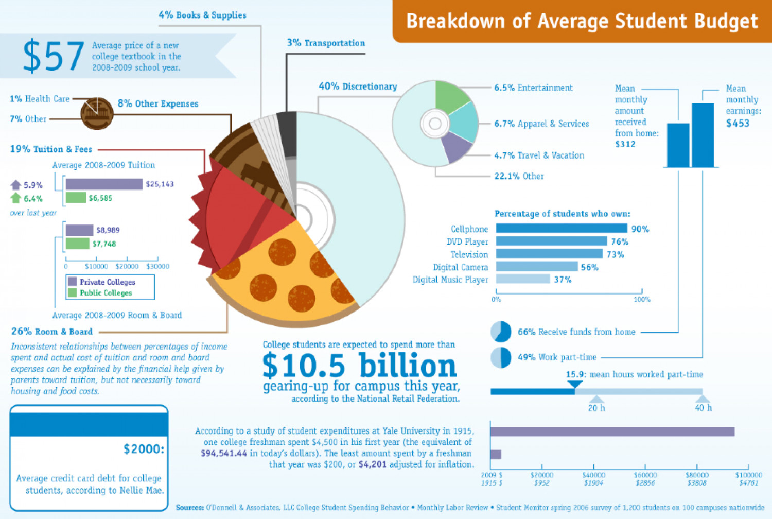 Average Student Budget Infographic