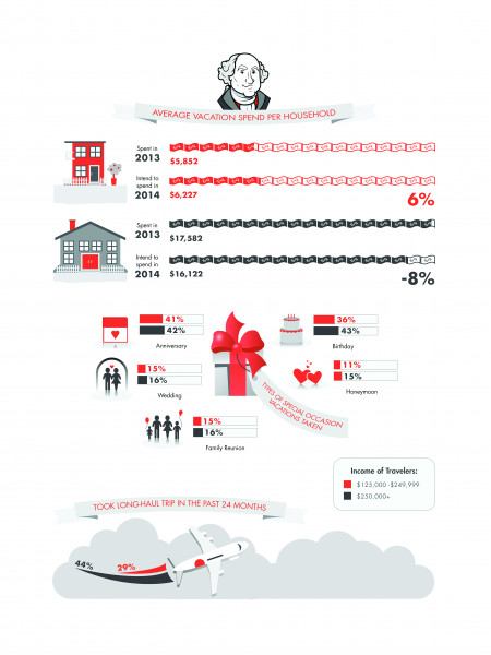 Average Vacation Spend Per Household Infographic