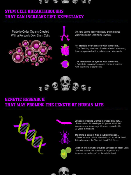 Avg. Life Expectancy Will Reach 100+ by 2050 Infographic