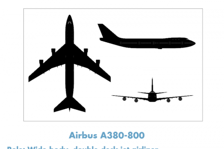 Aviation Giants- How do they compare? Infographic