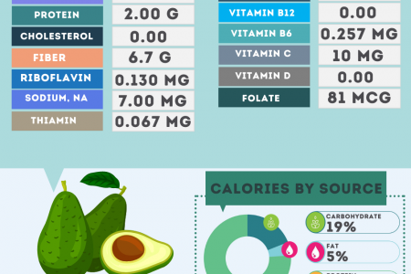 Avocado Fruit nutrition facts Infographic