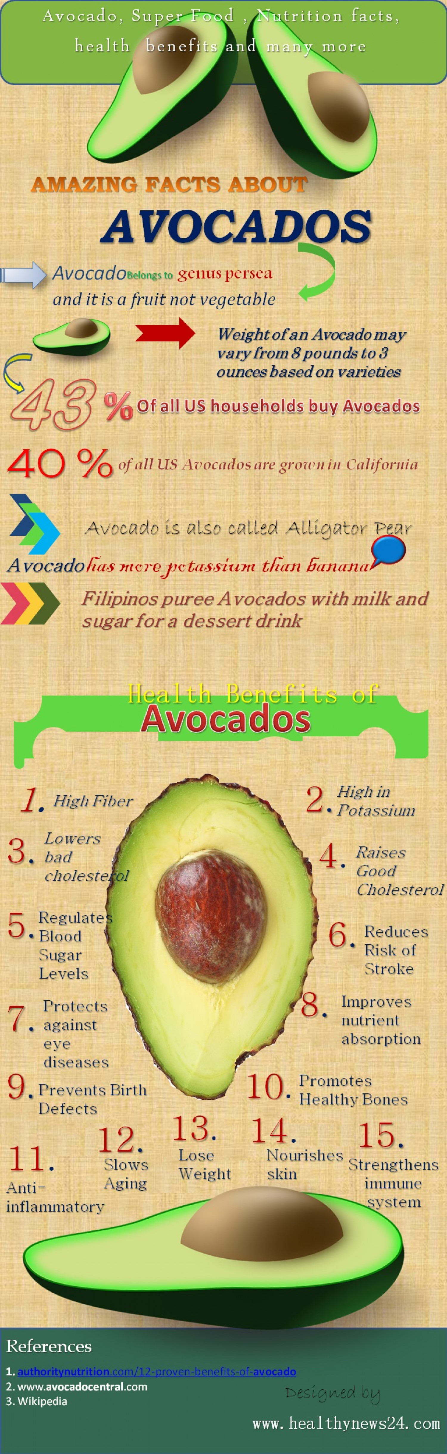 Avocado health benefits infographic