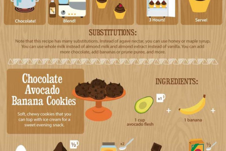 Avocados + Chocolate = Magic! Infographic