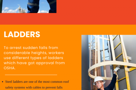 Avoid Fatal Accidents By Installing The Roof Safety Systems Infographic