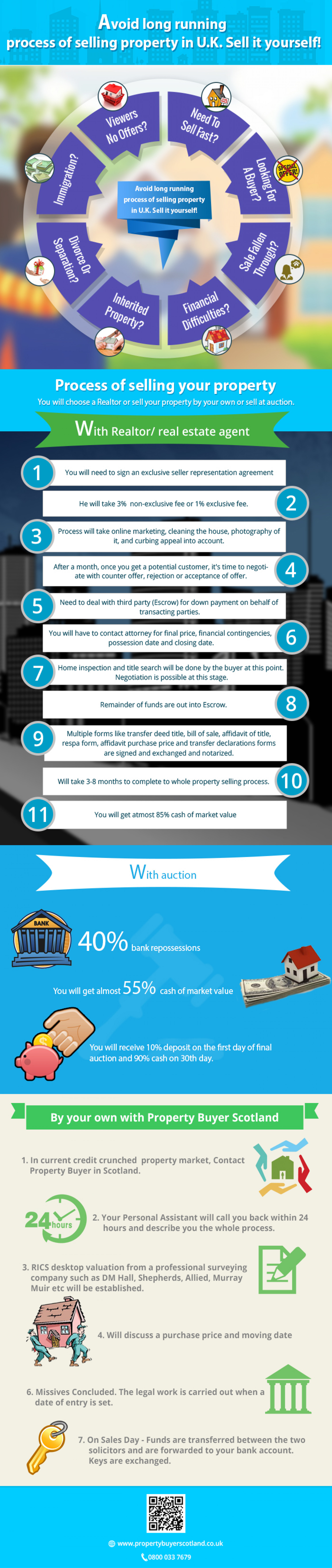 Avoid Long Running Process of Selling Property in U.K. Sell it Yourself! Infographic