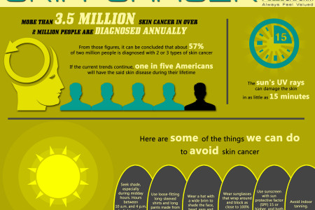 Avoid Skin Cancer Infographic