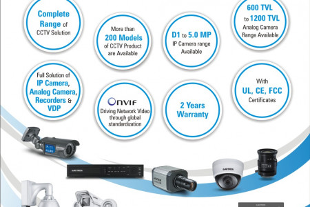 Avtron Offer Complete range of CCTV Solution Infographic