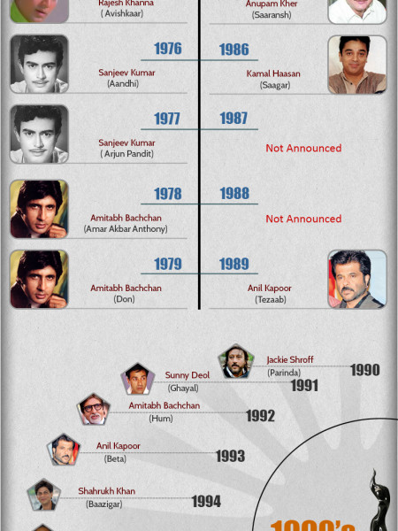 Awards winners from 1954-2013 Infographic