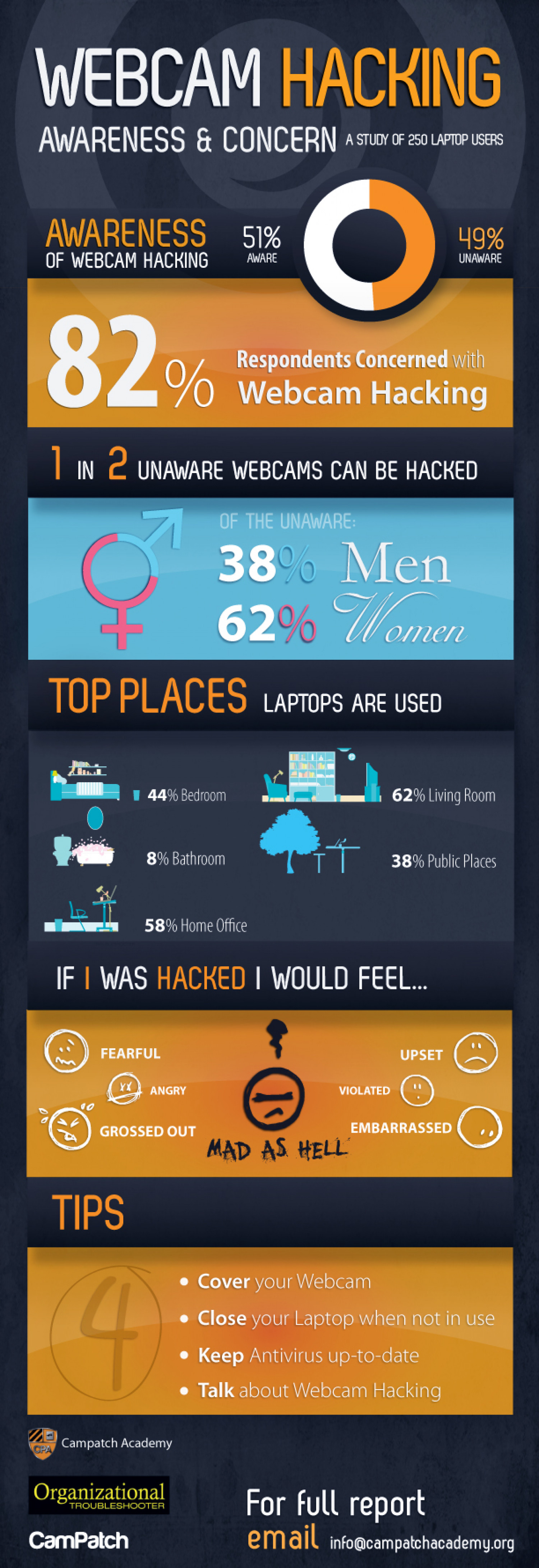 Awareness & Concern of Webcam Hacking Infographic