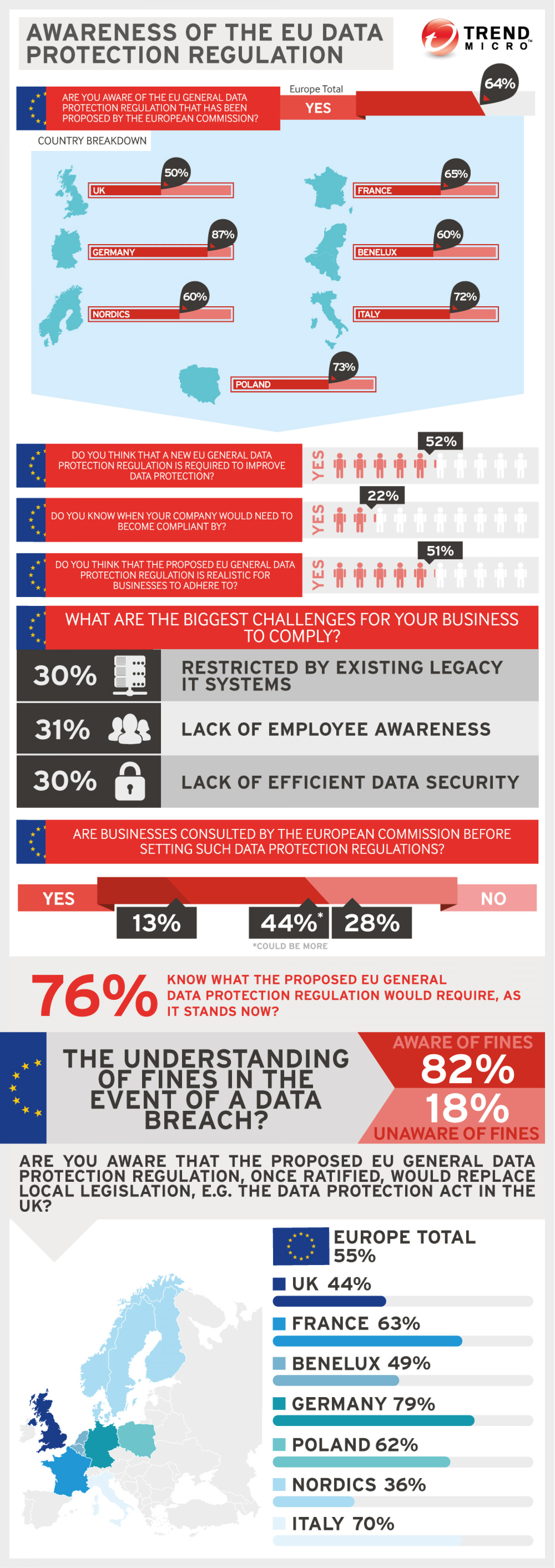 Awareness of the EU Data Protection Regulation Infographic