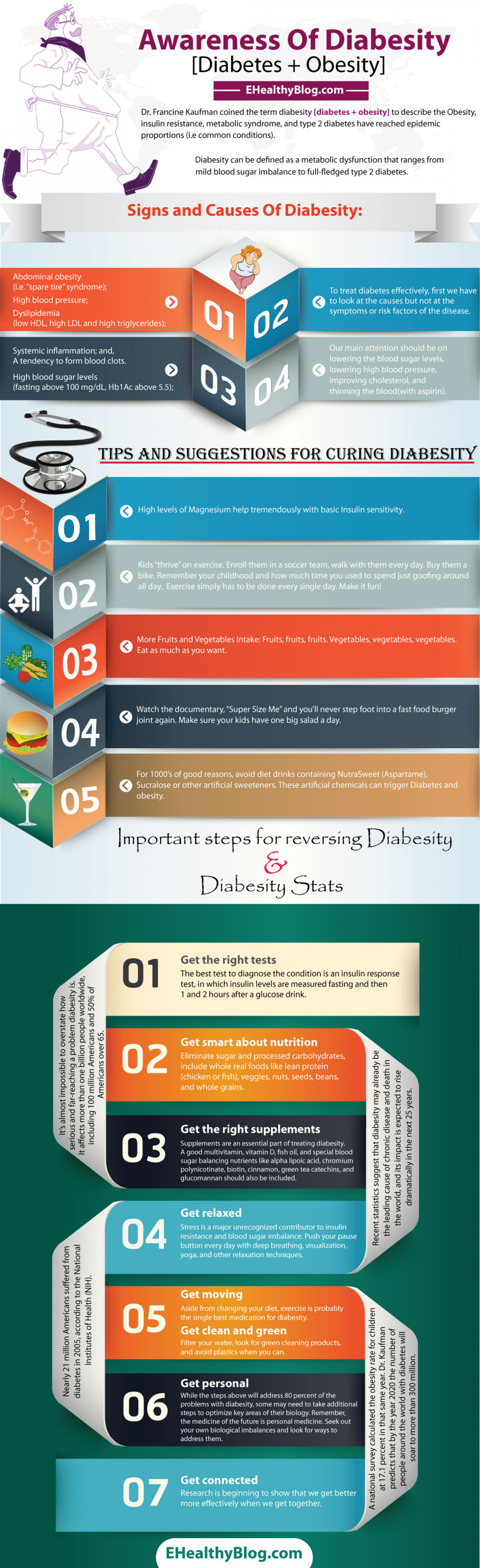 Awareness on Diabesity  Infographic