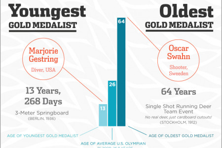 Awe-Inspiring Olympic Records Infographic