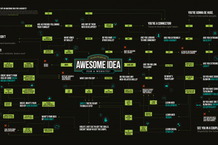 Awesome Idea For A Website? Infographic