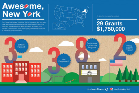 Awesome, New York Infographic