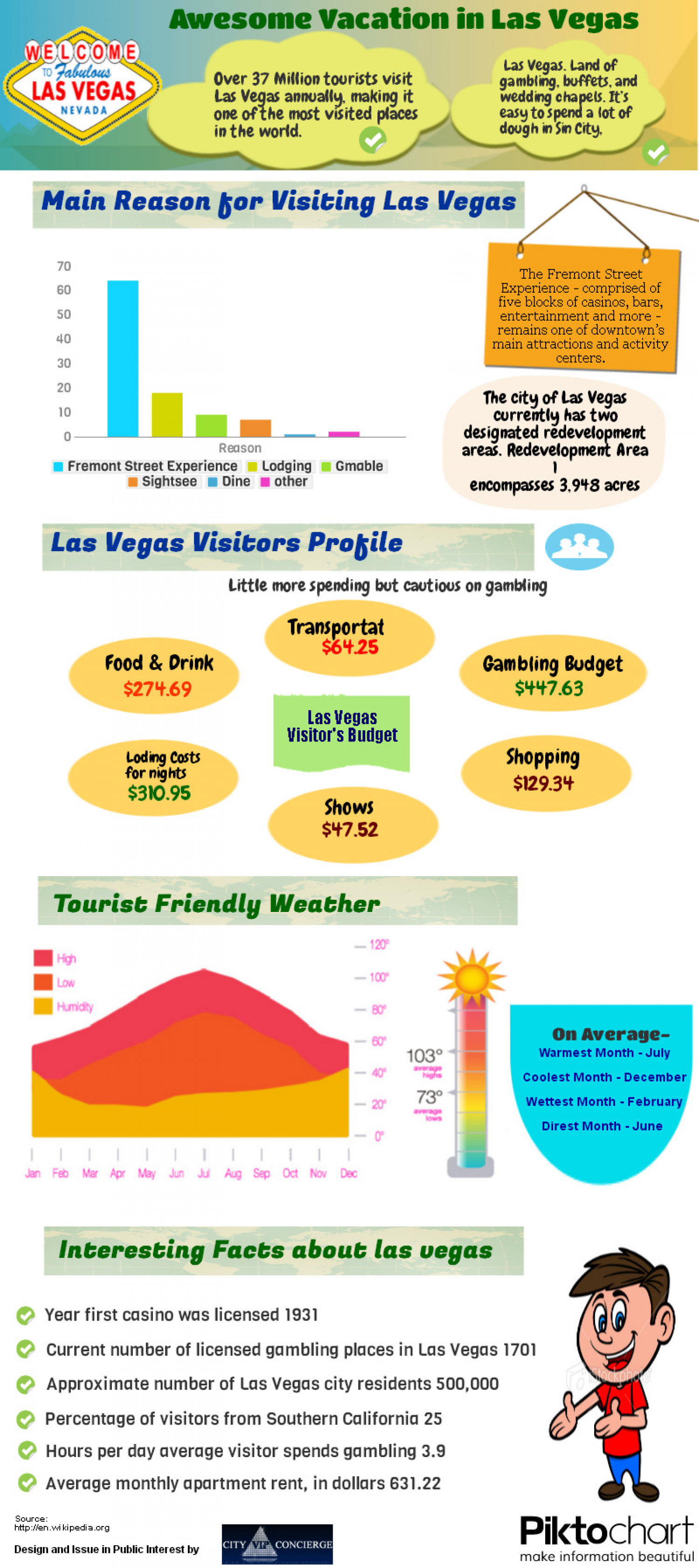 Awesome Vacation in Las Vegas Infographic
