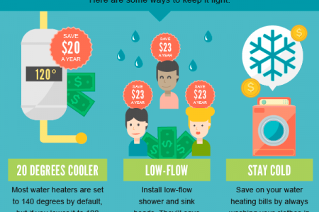 Awesome Ways to Reduce Utility Bills Infographic