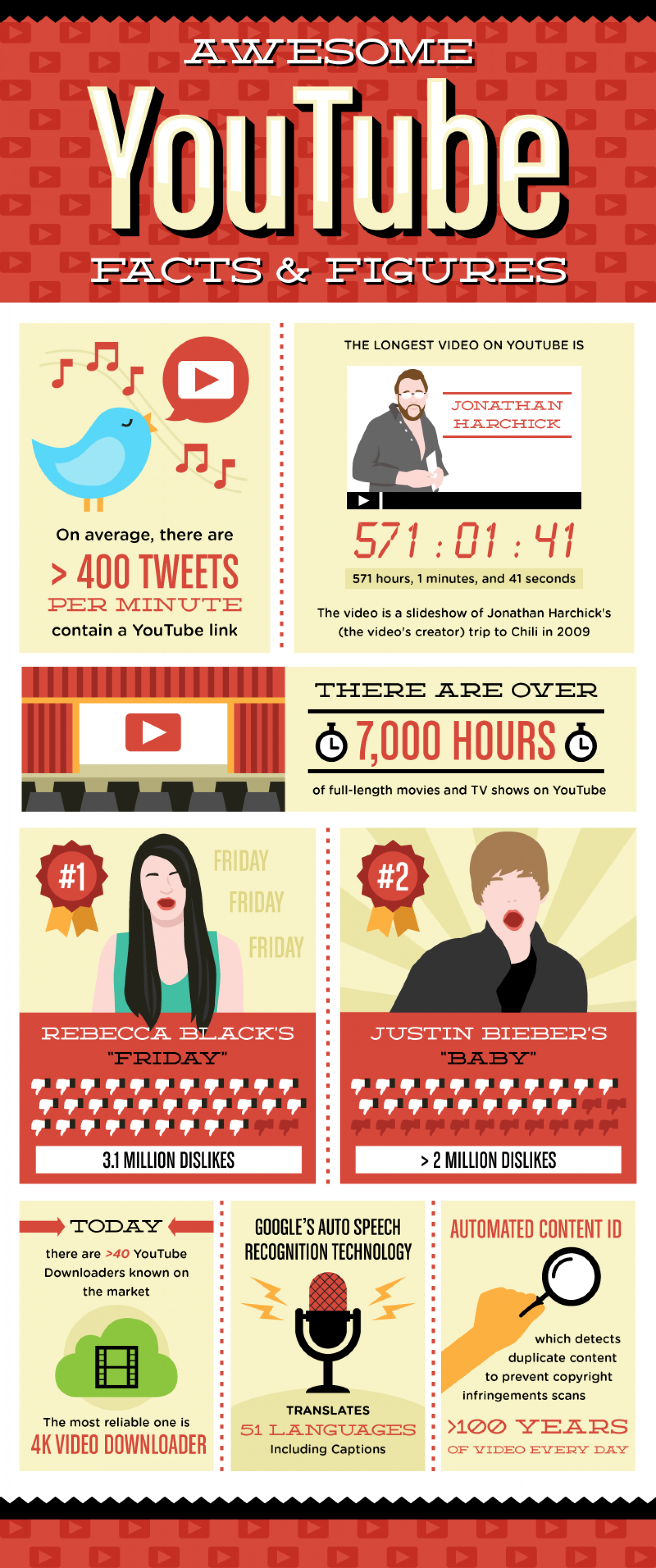 Awesome Youtube Facts & Figures Infographic