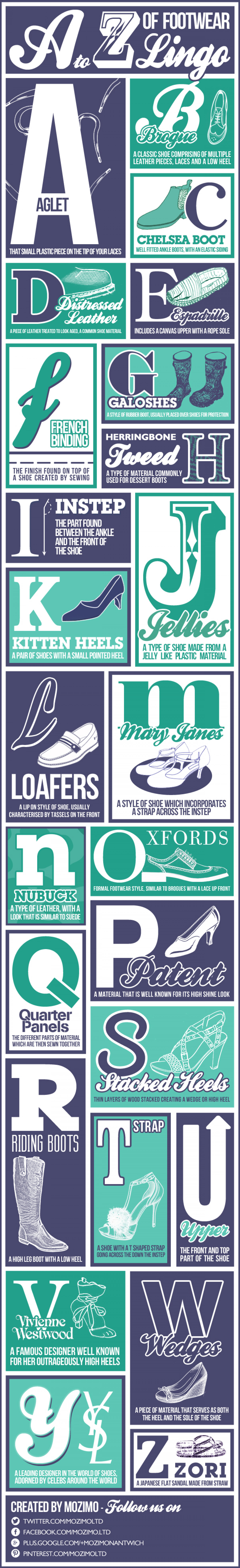A-Z Footwear Lingo Infographic