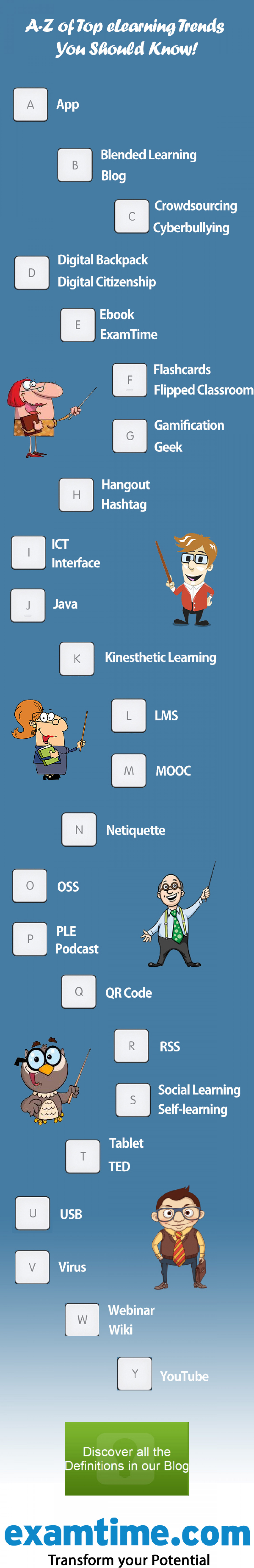 A-Z of eLearning Trends You Should Know! Infographic