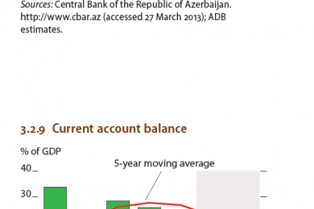 Azerbaijan - Inflation, current balance inflows Infographic