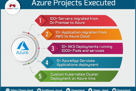 Azure Projects Executed -  Loves Cloud Infographic