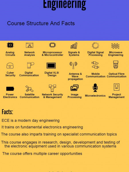B Tech in Electronics and Communication Engineering, ECE offered by Jain University Infographic