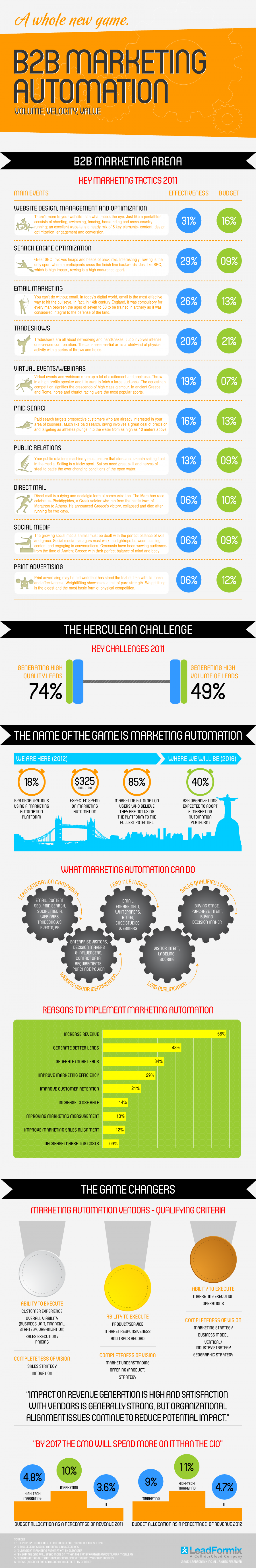 B2B Marketing Automation Infographics Infographic