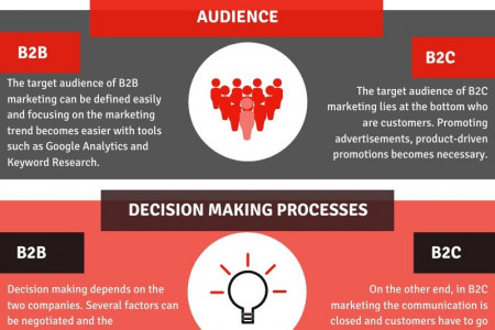 B2B Marketing vs B2C Marketing – What You Should Know About it Infographic