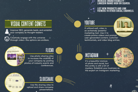 B2B Social Marketing Universe: The Vast Anatomy of a Successful Campaign Infographic