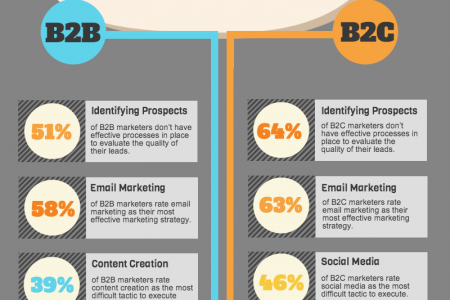B2B vs B2C Marketing Infographic