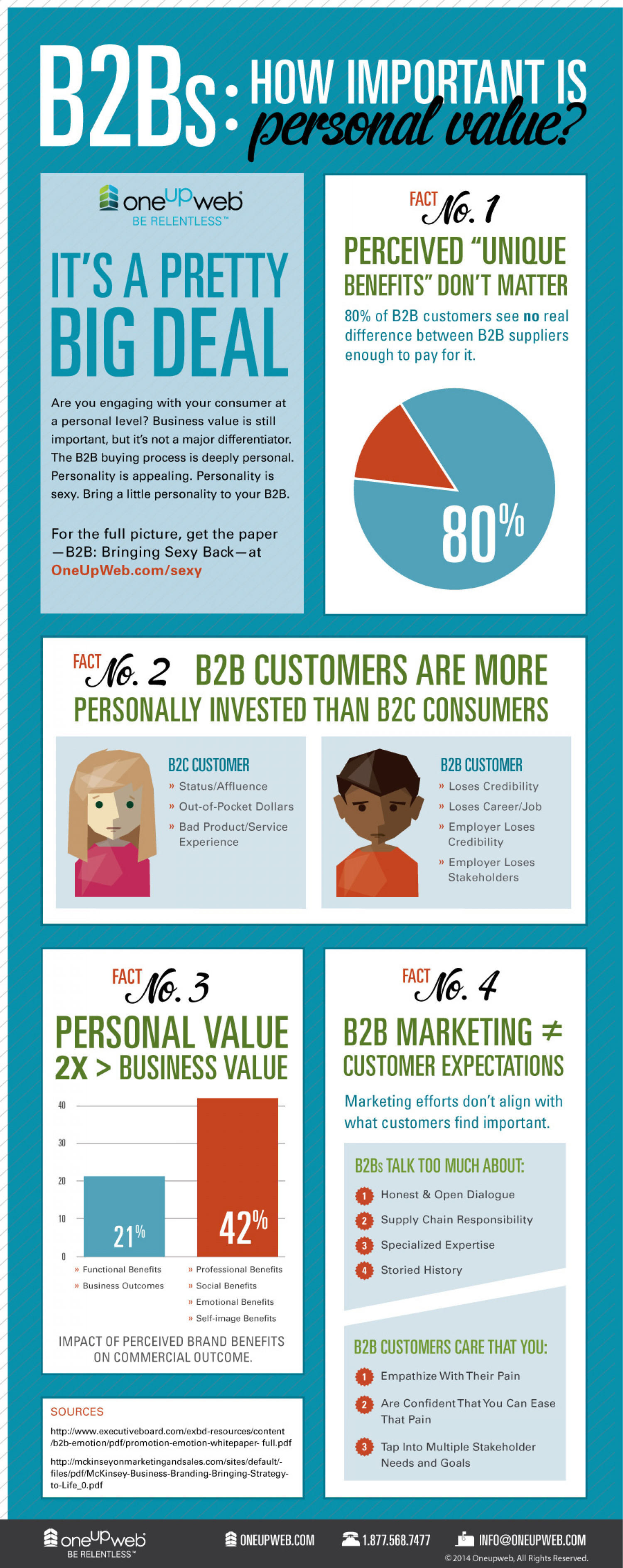 B2Bs: How Important is Personal Value? | Strategic Digital Marketing Agency Infographic